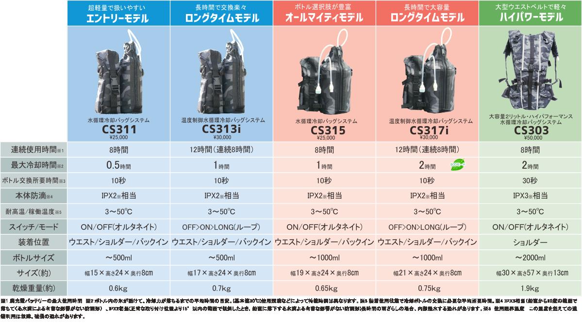 ポンプユニット比較