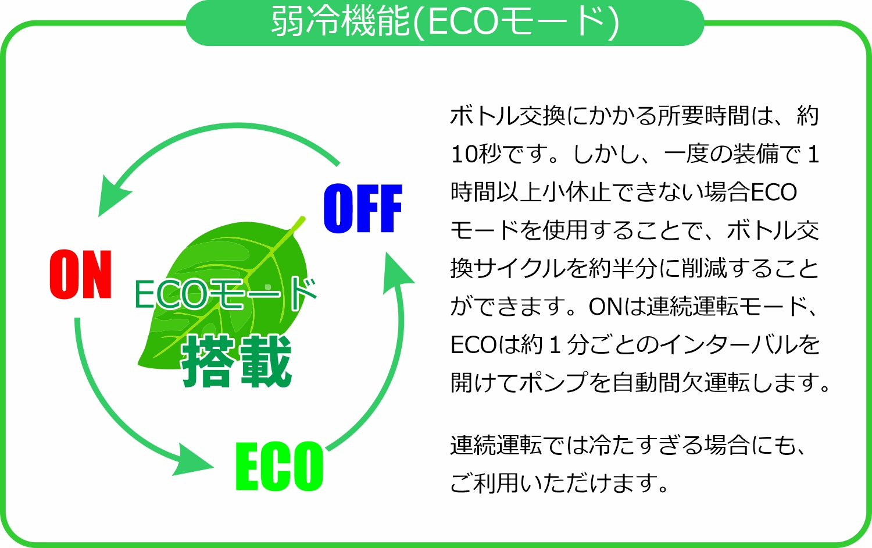 ECOモードでエコモード省エネ熱中症対策