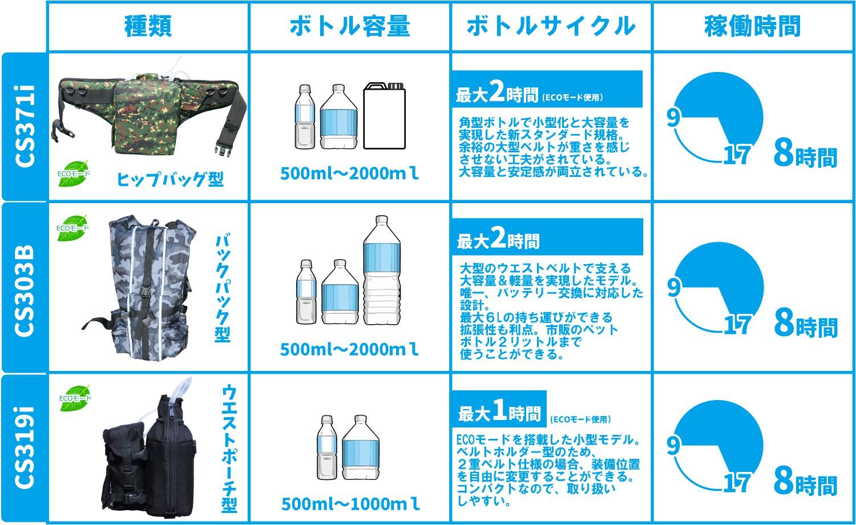 人間エアコン水冷バッグ種類比較